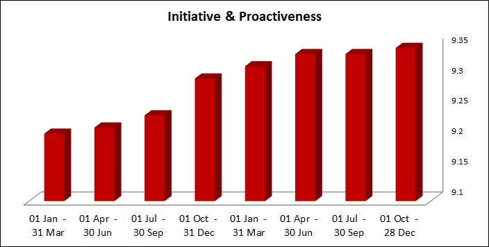 Initiative and Proactiveness